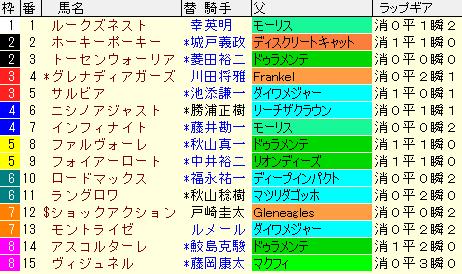 ファルコンS2021 枠順確定 ラップギア適正値