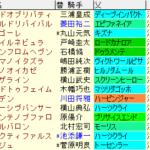 スプリングS2021 枠順確定 ラップギア適正値