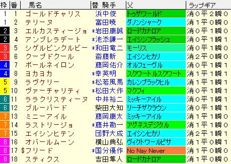 フィリーズレビュー2021 枠順確定ラップギア適性値
