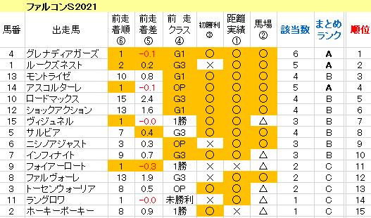 ファルコンS2021 傾向まとめ表