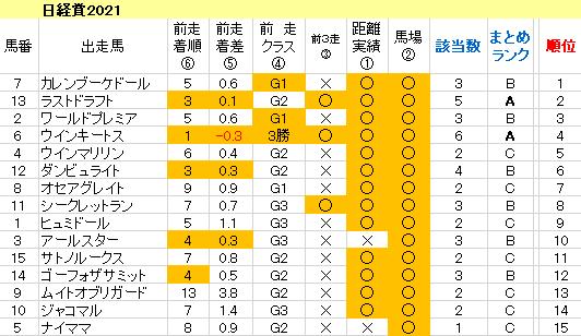 日経賞2021 傾向まとめ表