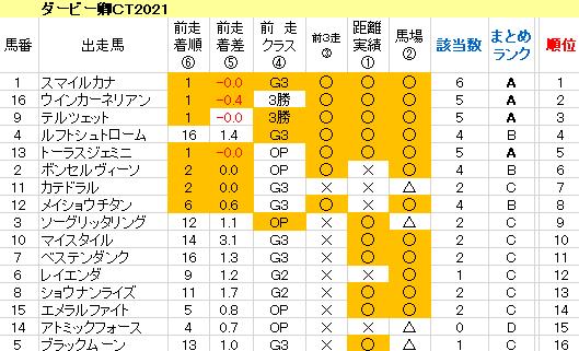 ダービー卿CT2021 傾向まとめ表