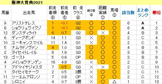 阪神大賞典2021 傾向まとめ表