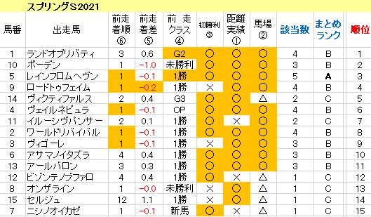 スプリングS2021 傾向まとめ表
