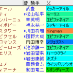 チューリップ賞2021 枠順確定ラップギア適性値