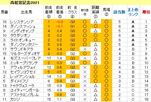 高松宮記念2021 傾向まとめ表