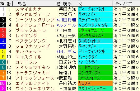ダービー卿CT2021 枠順確定 ラップギア適正値