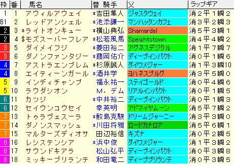 高松宮記念2021 枠順確定ラップギア適正値