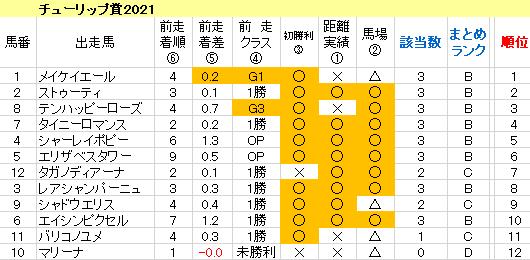 チューリップ賞2021 傾向まとめ表