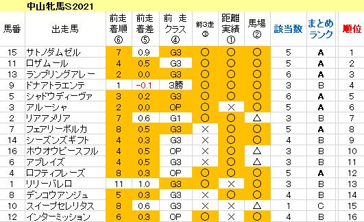 中山牝馬S2021 傾向まとめ表