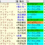 中山牝馬S2021 枠順確定ラップギア適性値