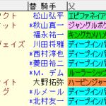 金鯱賞2021 枠順確定ラップギア適性値