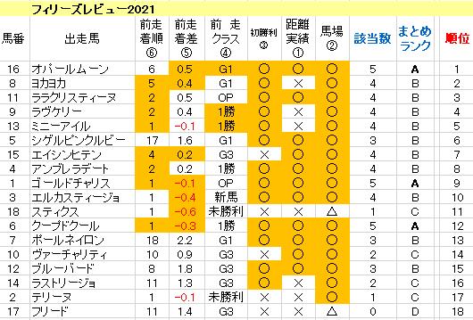 フィリーズレビュー2021 傾向まとめ表