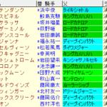 マイラーズC2021 枠順確定 ラップギア適正値
