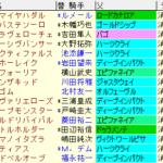 皐月賞2021 枠順確定 ラップギア適正値