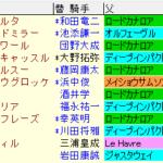 阪神牝馬S2021 枠順確定 ラップギア適正値