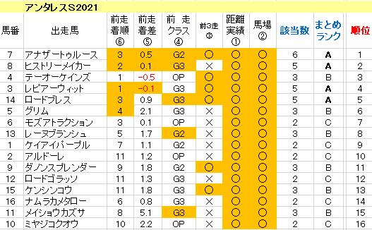 アンタレスS2021 傾向まとめ表