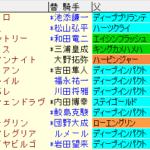 大阪杯2021 枠順確定 ラップギア適正値