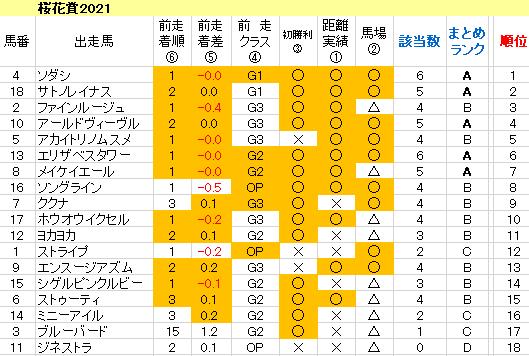 桜花賞2021 傾向まとめ表