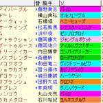 アンタレスS2021 枠順確定 ラップギア適正値