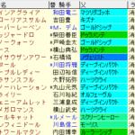 フローラS2021 枠順確定 ラップギア適正値