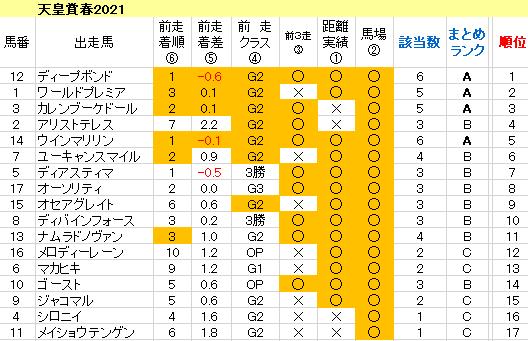 天皇賞春2021 傾向まとめ表