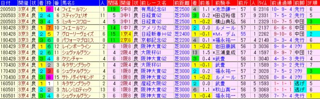 天皇賞春2021 過去5年前走データ表