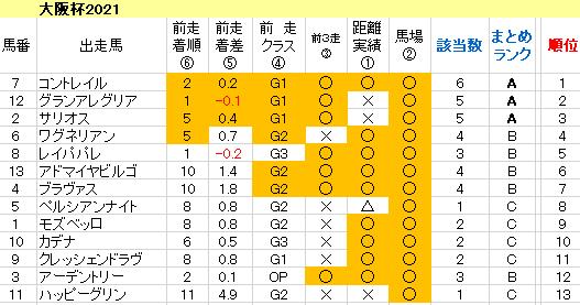 大阪杯2021 傾向まとめ表