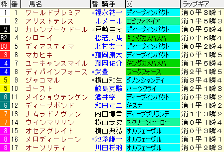 天皇賞春2021 枠順確定 ラップギア適正値