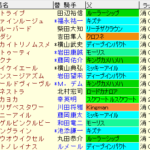 桜花賞2021 枠順確定 ラップギア適正値