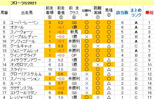 フローラS2021 傾向まとめ表