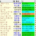 福島牝馬S2021 枠順確定 ラップギア適正値