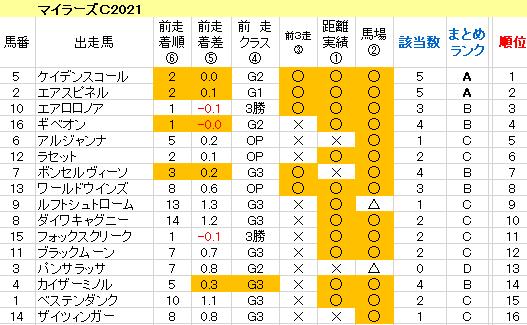 マイラーズC2021 傾向まとめ表