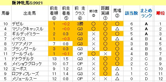 阪神牝馬S2021 傾向まとめ表
