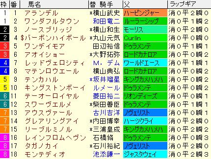 青葉賞2021 枠順確定 ラップギア適正値