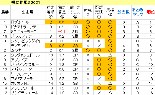 福島牝馬S2021 傾向まとめ表