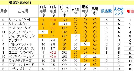 鳴尾記念2021 傾向まとめ表