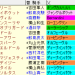 新潟大賞典2021 枠順確定 ラップギア適正値