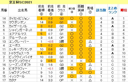 京王杯SC2021 傾向まとめ表