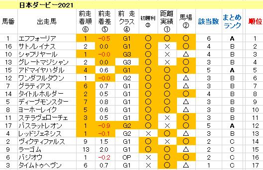 日本ダービー2021 傾向まとめ表