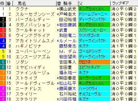 オークス2021 枠順確定 ラップギア適正値