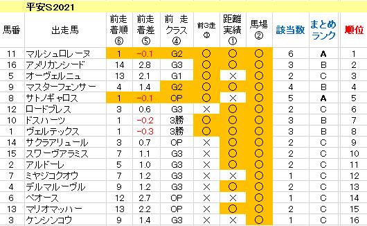 平安S2021 傾向まとめ表