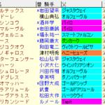 平安S2021 枠順確定