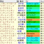 NHKマイルC2021 枠順確定 ラップギア適正値