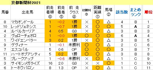 京都新聞杯2021 傾向まとめ表