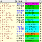 京王杯SC2021 枠順確定 ラップギア適正値