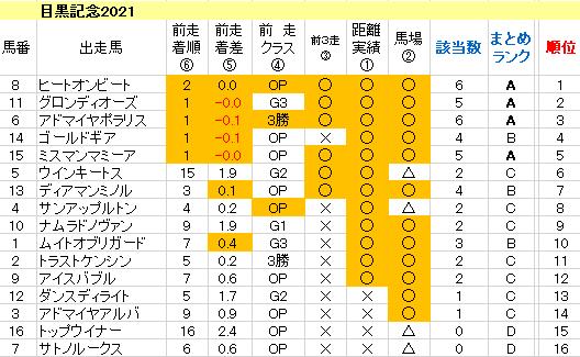 目黒記念2021 傾向まとめ表