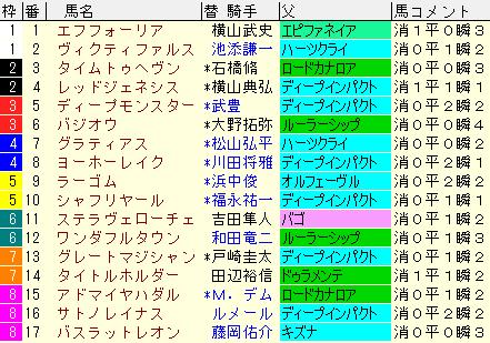 日本ダービー2021 枠順確定 ラップギア適正値