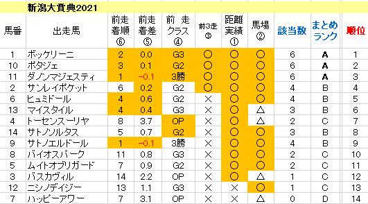 新潟大賞典2021 傾向まとめ表