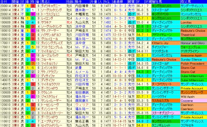エプソムC2021 過去10年成績データ表